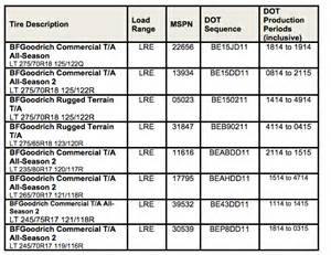 Truck Tires Dimensions Bfgoodrich Tires Announces Safety Recall For Certain