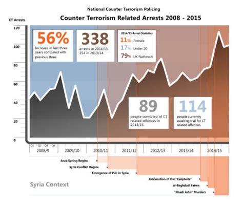 mark rowley contact details latest counter terrorism arrest statistics announced