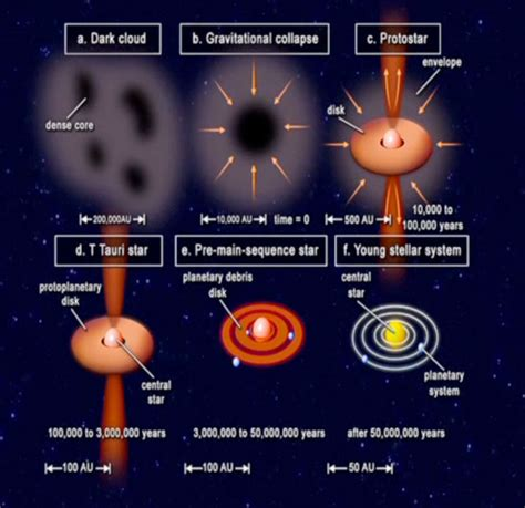 The Master S Sun 2013 4 Disc End let s talk physics stellar lifecycle formation