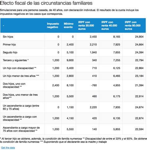 renta cuarta deduccion 2016 renta 2016 novedades en la deducci 243 n por familia numerosa