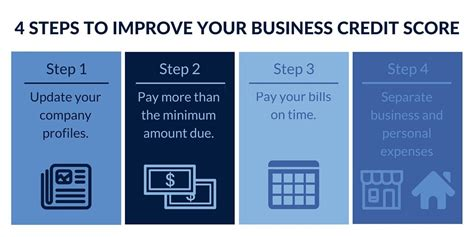 improve credit score archives credit firm credit firm 4 ways to improve your small business credit score