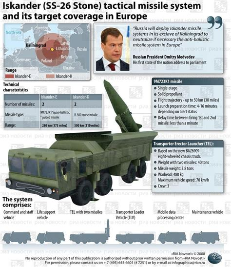 Raket Rs System 100 russia stations tactical nuclear capable missiles along
