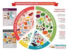 advantages of a low carb diet why you need to ditch the carbs
