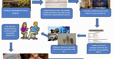 prosedur membuat paspor online xi ipa 5 prosedur kompleks tentang cara membuat paspor