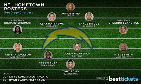 roster chargers nfl hometown rosters chargers blacksportsonline