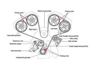 Dtc P2020 Audi by P0008 Engine Position System Bank 1 Engine Performance