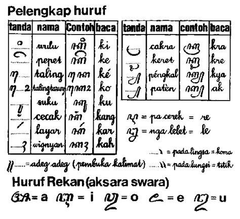 Huruf Jawa Aksara Jawa Belajar Menulis Huruf Jawa Share | huruf jawa aksara jawa belajar menulis huruf jawa