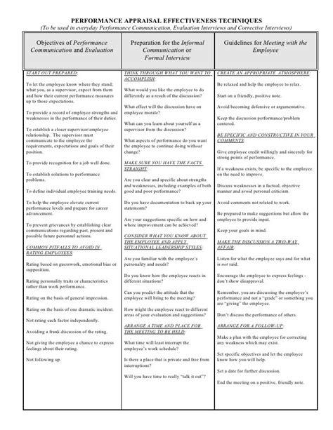 Performance Appraisal Effectiveness Techniques To Be Used In Everyday Performance Communication Forum Terms Of Use Template