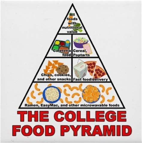 food for college room best college food cheap meals for college students