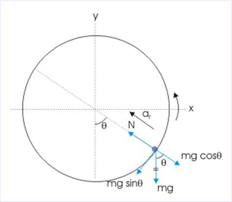 circular motion diagram circular motion quotes like success