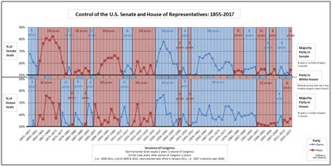 house of representatives by party presidents of the united states and control of congress wikipedia