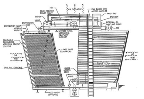 design criteria cooling tower cooling tower ค อ เร องน าร บร ษ ท โอ อ