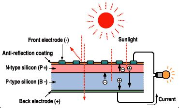 pn junction animation in solar cell what is a solar cell