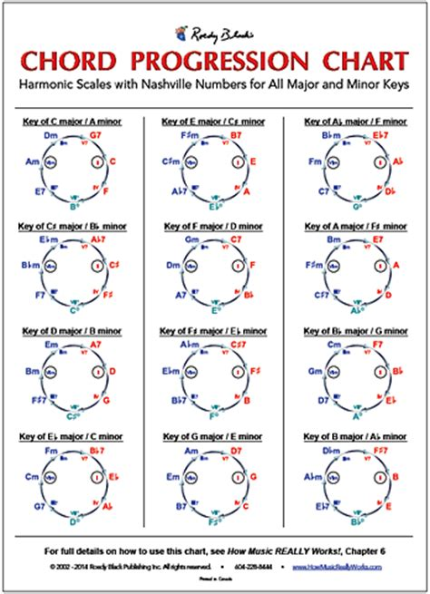 chord progression chart  wayne chase