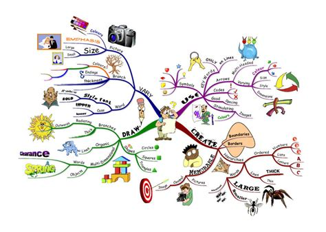 Kaos Programmer Logic And Creativity the complete guide on how to mind map for beginners