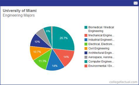 Academic Calendar Of Miami Miami Dade Calender Calendar Template 2016
