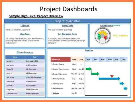 project management progress report template 6 project management progress report template progress