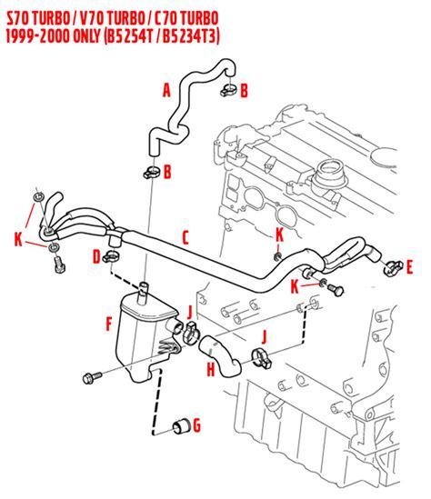 volvo pcv system 2002 volvo s60 pcv system diagram volvo auto parts