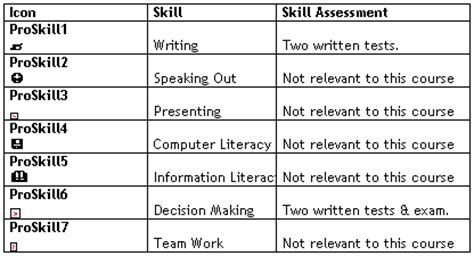 professional skills to develop list tl forum 2001 guthrie mcgowan and de la harpe