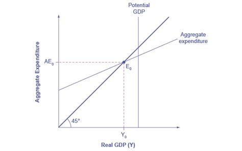 keynesian 45 degree diagram the potential line and the 45 degree line by openstax