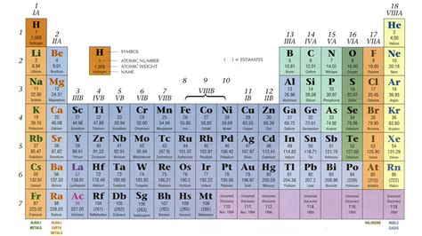 up to date printable periodic table dynamic periodic table of elements and chemistry user