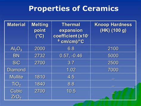 mlting point point of ceramic ceramics materials applications of ceramics refractories