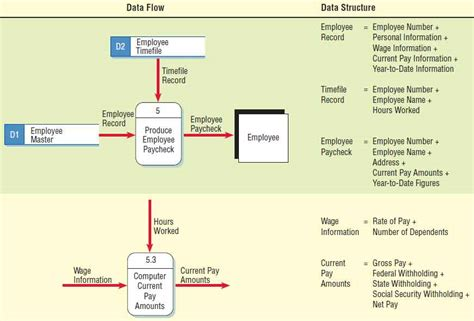 pengertian layout supermarket define diagram flow image collections how to guide and