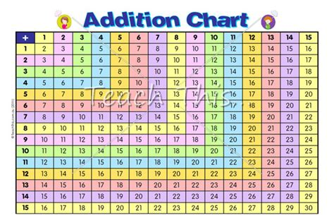 diagram for addition printable addition subtraction charts addition chart