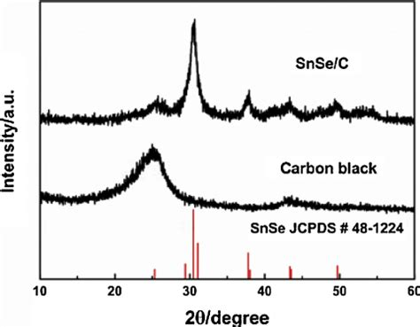 Xrd Pattern Of Carbon Black | fig 1 x ray diffraction patterns of snse c nanocomposite