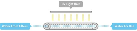 uv light used for sterilization guide to rainwater harvesting and treatment cleanawater