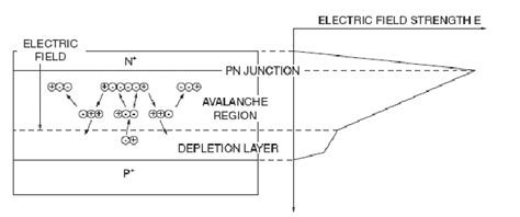 construction and working of photodiode tutorial avalanche photodiodes theory and applications