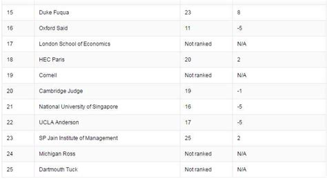 Isb Executive Mba Ranking by Most Desirable B School In World 2 Aftergraduation
