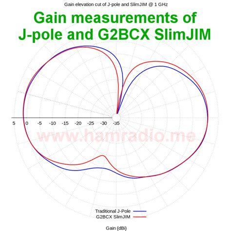 what is slim jim slim jim vs traditional j pole antenna