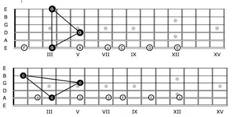 wo liegen die noten auf der gitarre eine einfache die notennamen auf der gitarre zu lernen