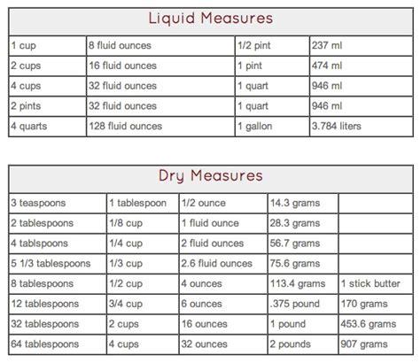 convert liquid dry measurements etc how to pinterest