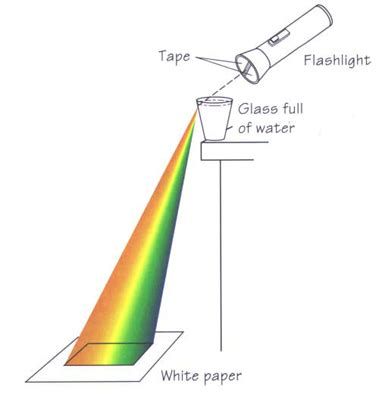 How To Make Rainbow With Paper - how to make a rainbow at home optical illusion