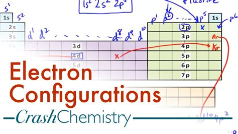 tutorial questions on electron configuration electron configuration tutorial how to derive
