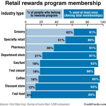 Credit Loyalty store loyalty programs discounts can costs