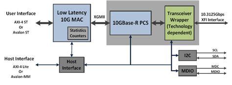 pattern generator xilinx 10 gigabit low latency ethernet mac ip core