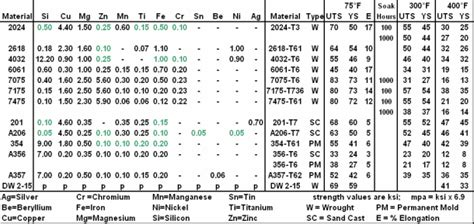 aluminium mechanical properties table advanced engine materials by epi inc