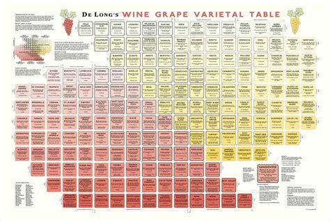 Periodic Table Of Wine Wine Grape Varietal Table