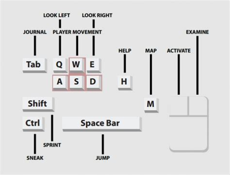 layout for game miasmata controls orcz com the video games wiki