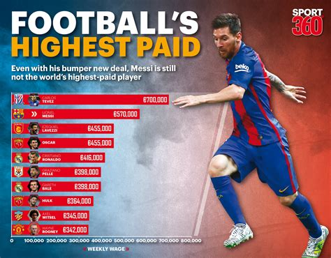 Top 10 Highest Paid Soccer Players In South Africa 2017 And Their Salary Page 9 Mzansi Diaries by Who Are The Top 10 Highest Paid Footballers In The World Lionel Messi Is In The Mix With New