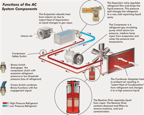 car air conditioner work electrical classroom