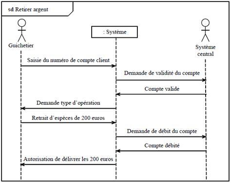 diagramme de cas d utilisation pour une agence de voyage diagramme de cas d utilisation cours et exemples examens