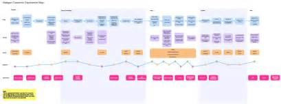 customer experience mapping template interaction model from the embrace experience
