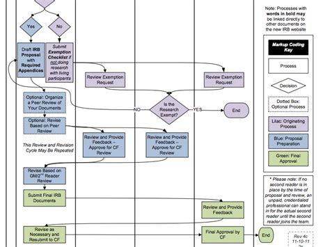 workflow engineering catalyst northwest portfolio