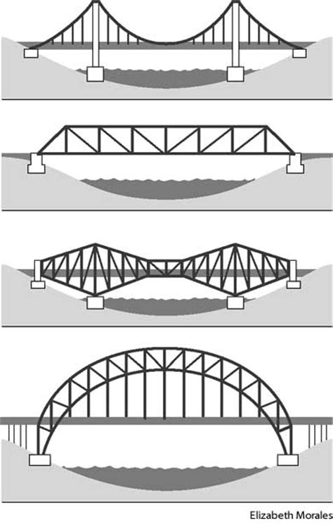 design barrier meaning bridges define bridges at dictionary com