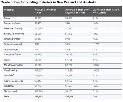 building material cost government issues paper released for comment on why it