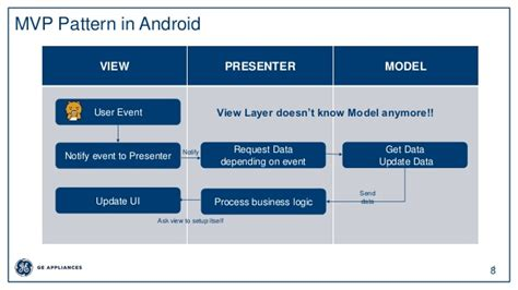 mvp pattern in android acrhitecture deisign pattern mvc mvp mvvm